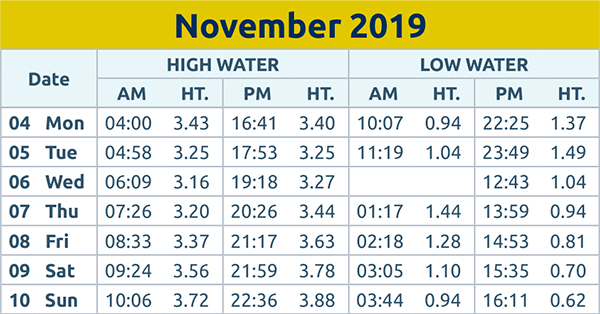 Brentwood Live: Tide times wc 4th Nov 2019