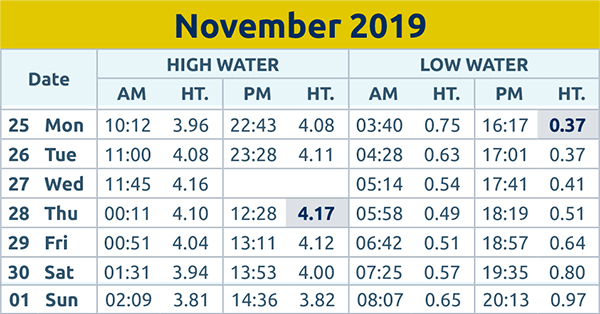 Brentwood Live: Tide times wc 25th Nov 2019