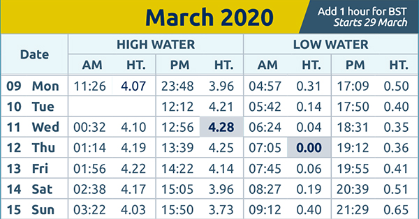 Brentwood Live: Tide times wc 9th March 2020