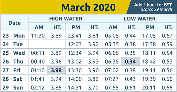 Brentwood Live: tide times wc 23rd March 2020