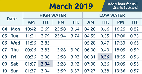 Brentwood Live: Tide times wc 4th Mar 2019