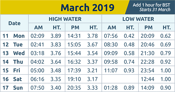 Brentwood Live: tide times wc 11th mar 2019