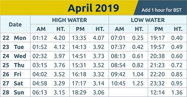 Brentwood Live: tide times wc 22nd Apr 2019